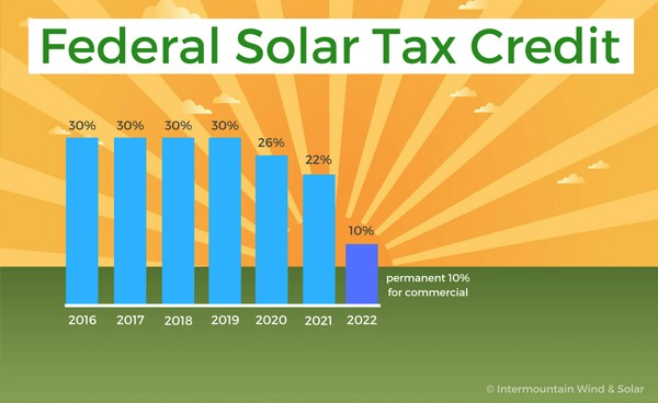 Federal Solar Energy Tax Credit Infographic